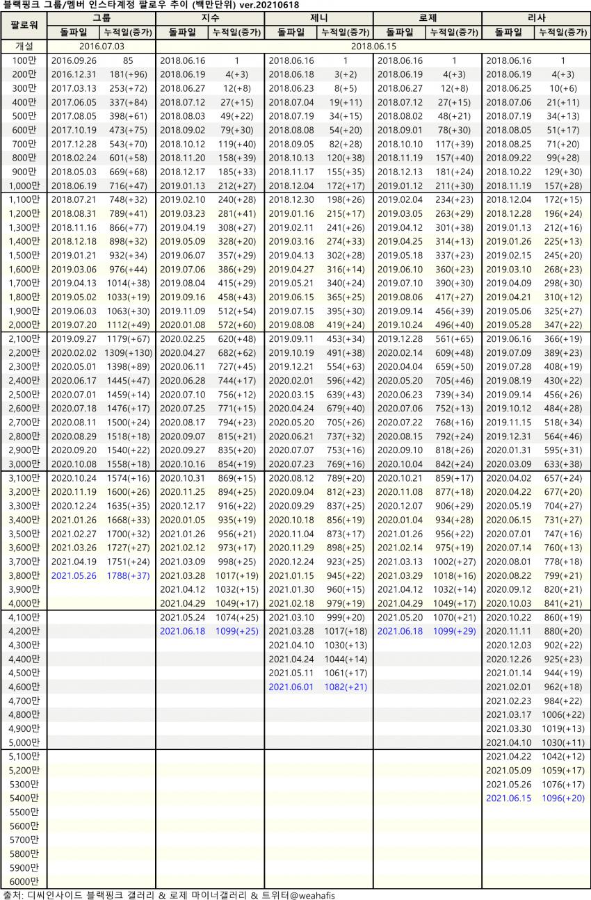 viewimage.php?id=2fb1d125eec231a865&no=24b0d769e1d32ca73fec8ffa11d0283194eeae3ea3f7d0da351cf9d3438770132f276d8134a5b4ee6ed3ad342968dfba43cbb44eceb2424434139f5e23d34fceb0a52dcb